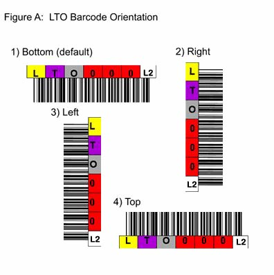 LTO-2 Tape Barcode Labels