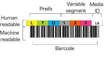 LTO Figure 1