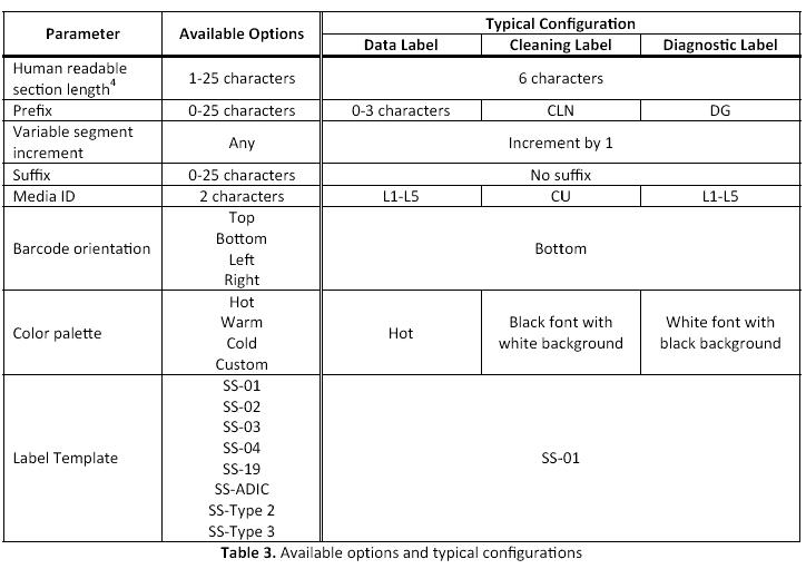 LTO Configurations